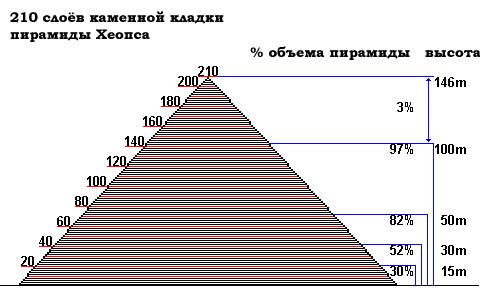 точные размеры пирамиды хеопса